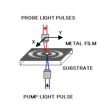 Apparatus for 2D imaging