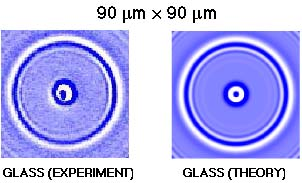 theory for glass
